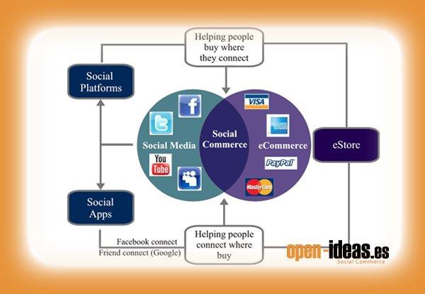 Social media y tecnología dan lugar al social commerce