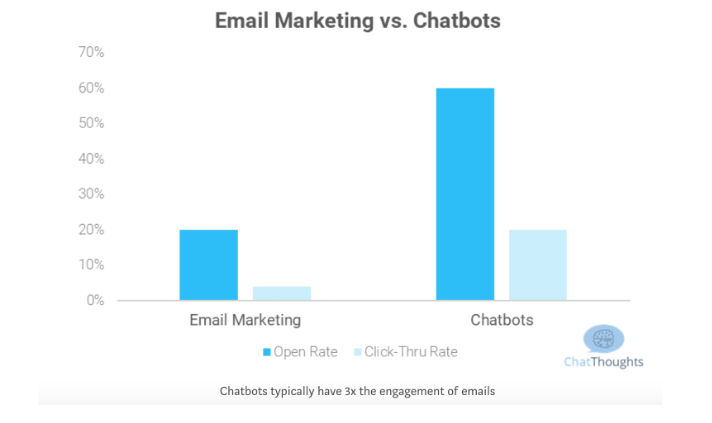 Email marketing chatbos