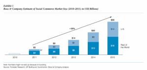Social-Commerce-Market
