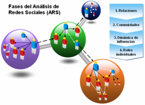 ars analisis redes sociales11