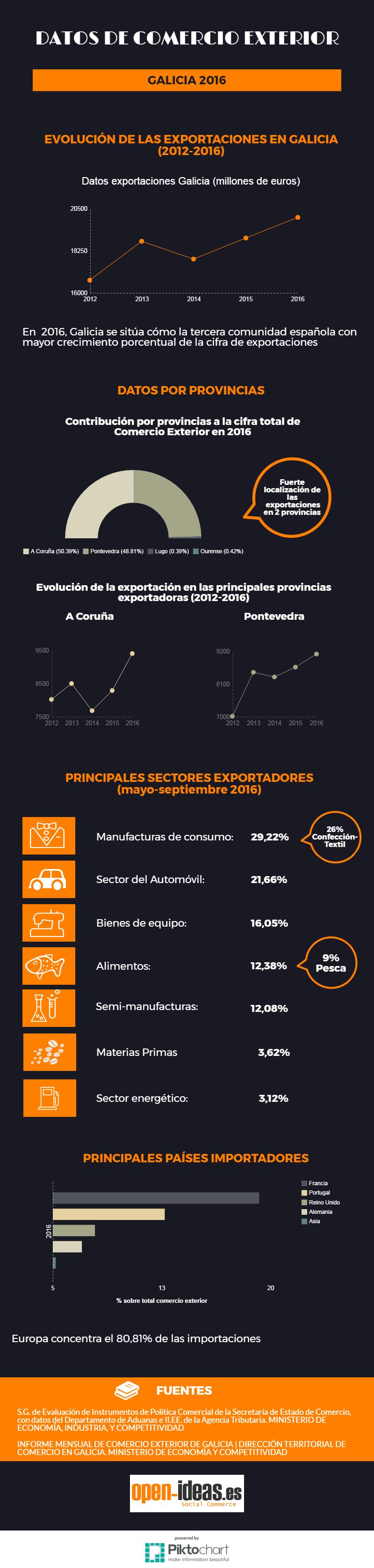 infografia exportación