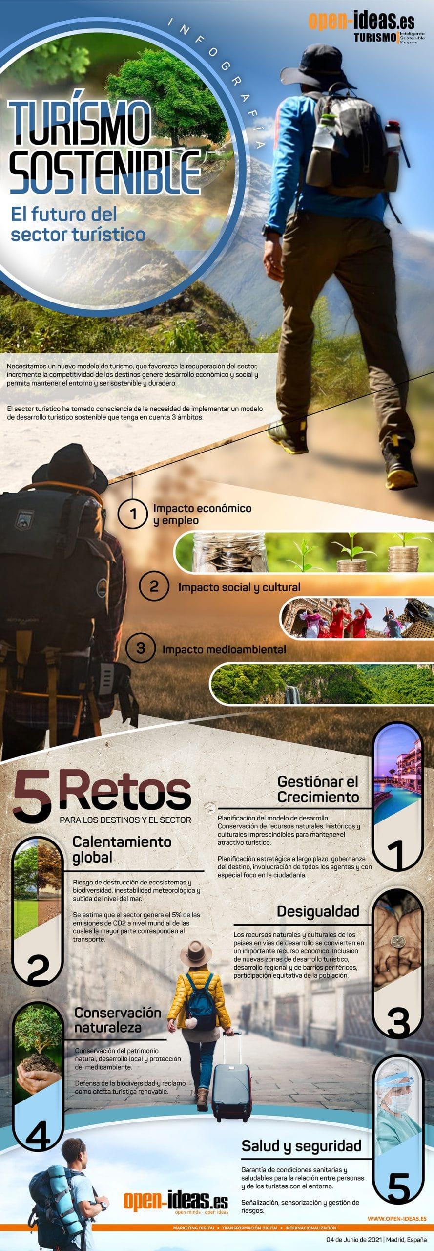 turismo sostenible infografia 08.06.2021 3 scaled